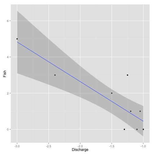 Figure 5. Example erroneous data analysis.