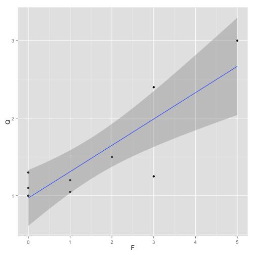 Figure 6. Example undocumented data analysis.
