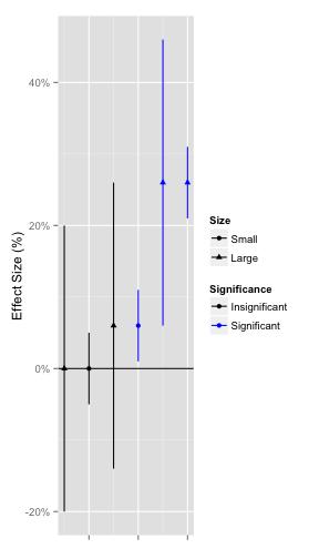 Figure 7. Various effect sizes.