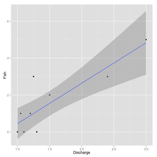 Figure 1. Example data analysis.
