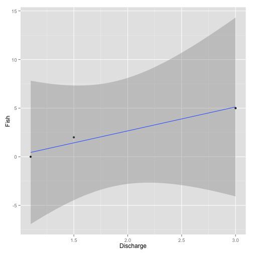 Figure 2. Example insufficient data analysis.