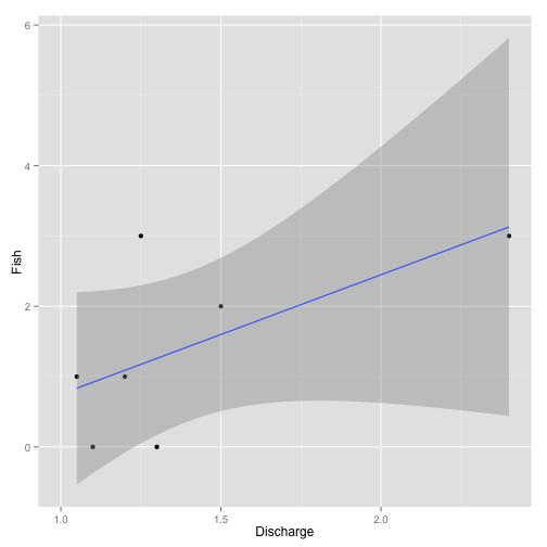 Figure 3. Example missing data analysis.