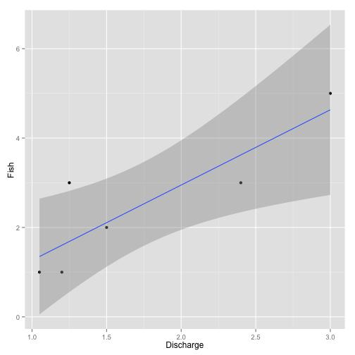 Figure 4. Example biased data analysis.